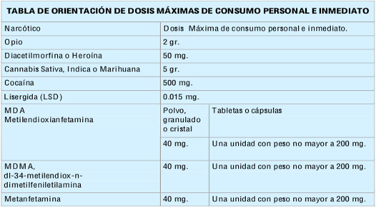 tabla-dosis-maximas